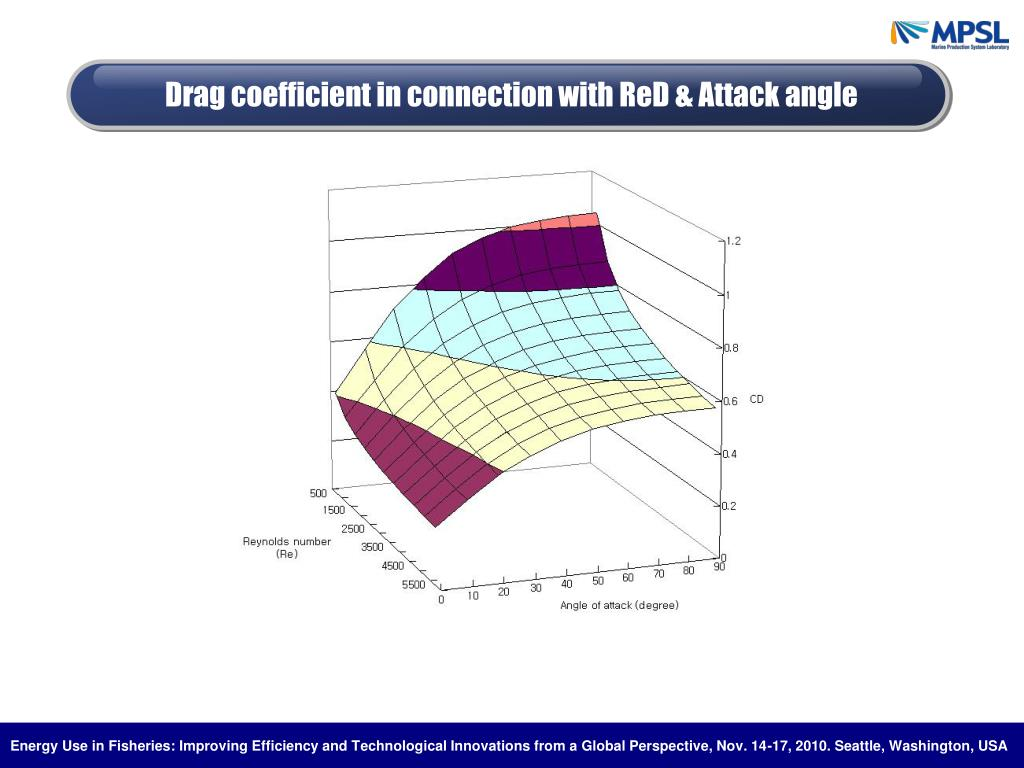 Drag coefficient in connection with ReD & Attack angle