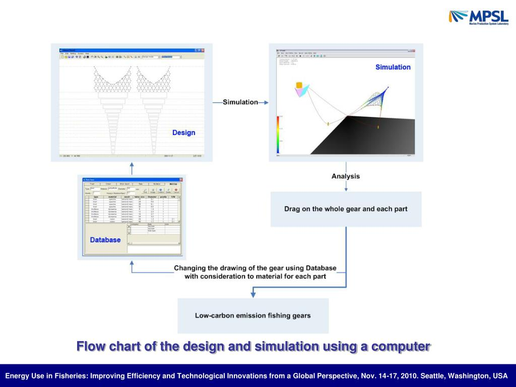 Flow chart of the design and simulation using a computer