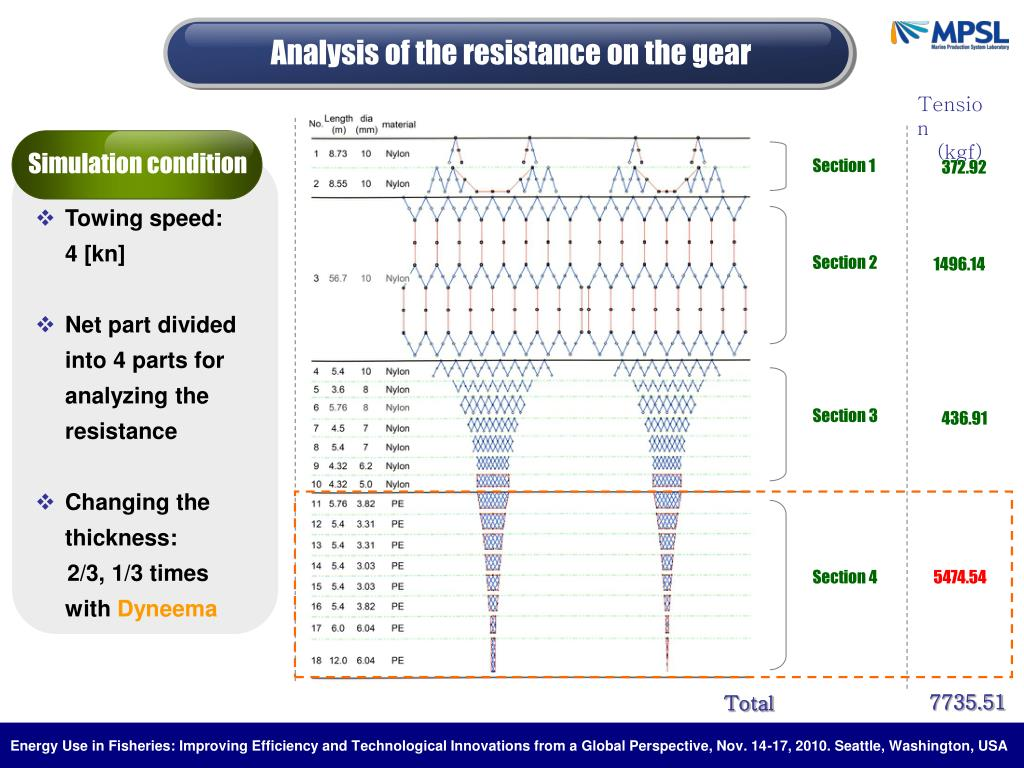Analysis of the resistance on the gear