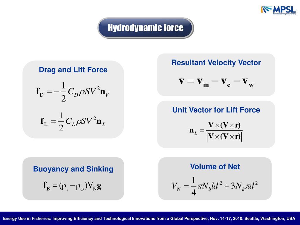 Hydrodynamic force