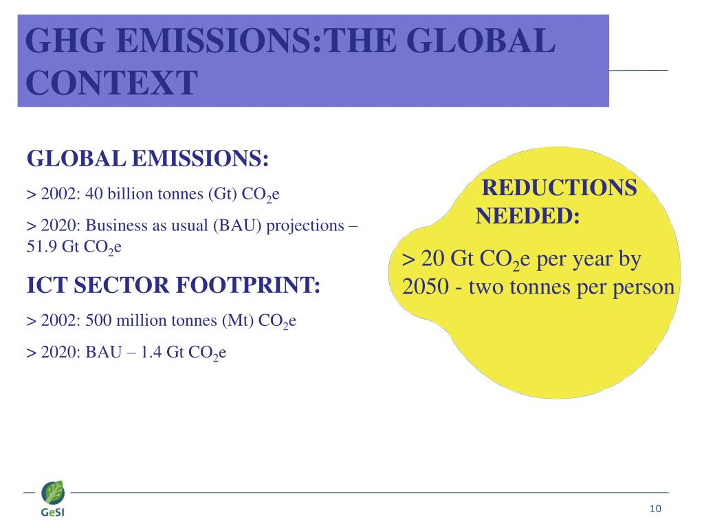 GHG EMISSIONS:THE GLOBAL CONTEXT