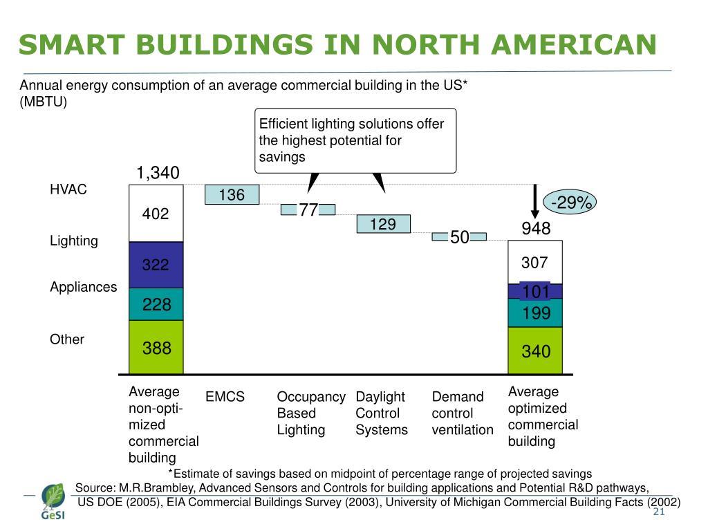 SMART BUILDINGS IN NORTH AMERICAN