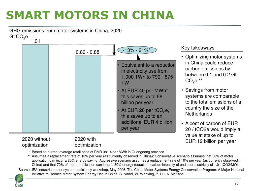 SMART MOTORS IN CHINA