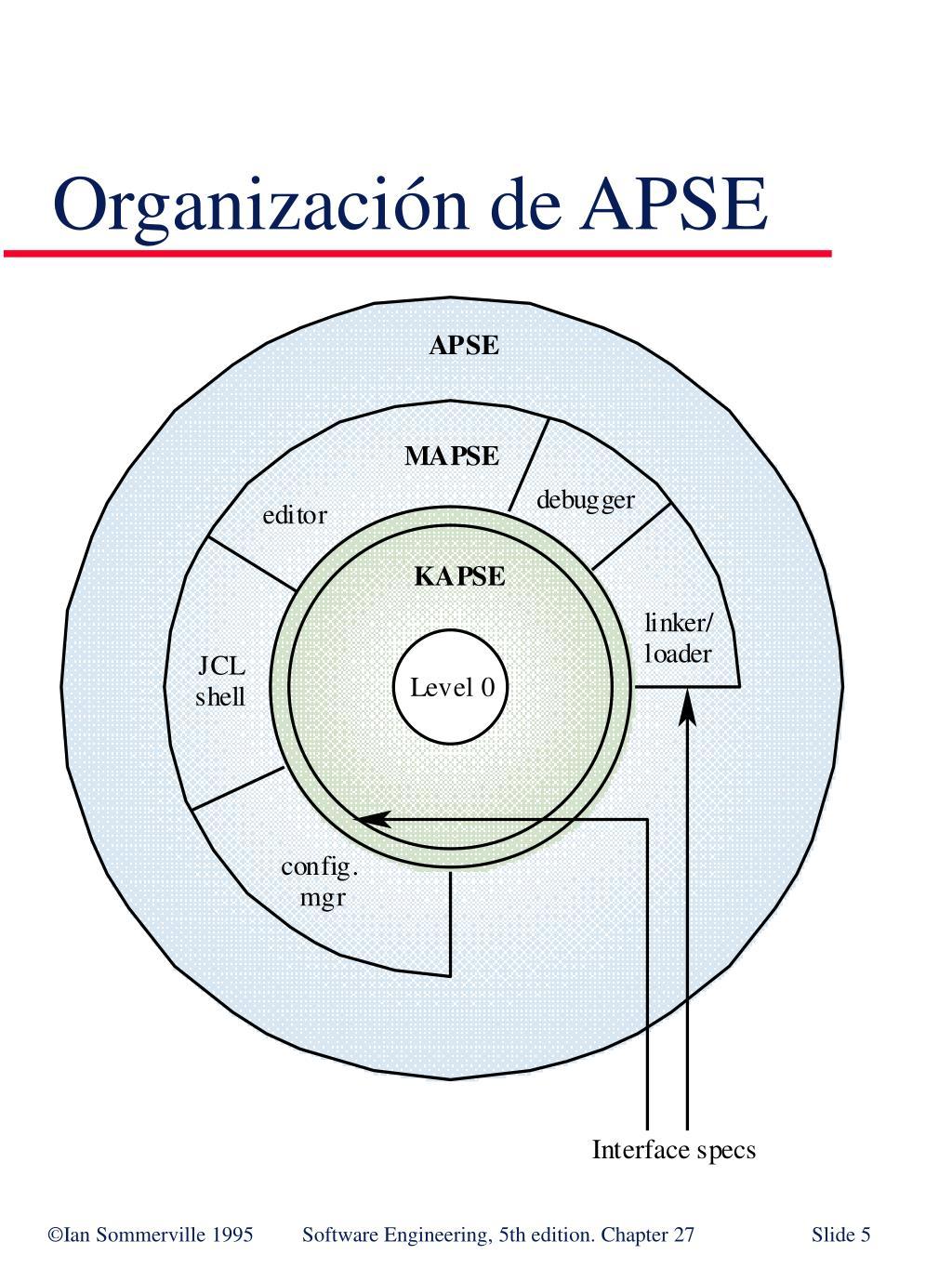 Organización de APSE