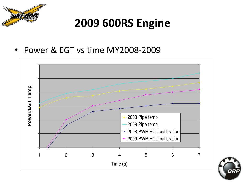 2009 600RS Engine