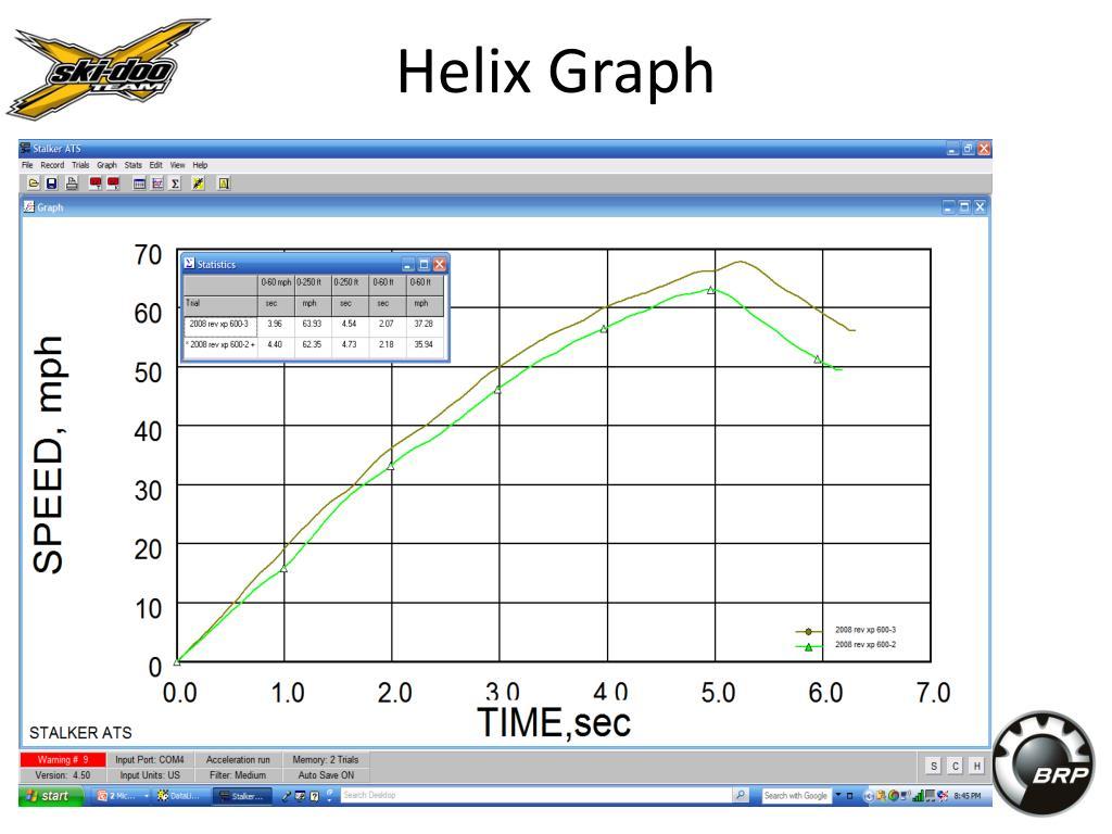 Helix Graph