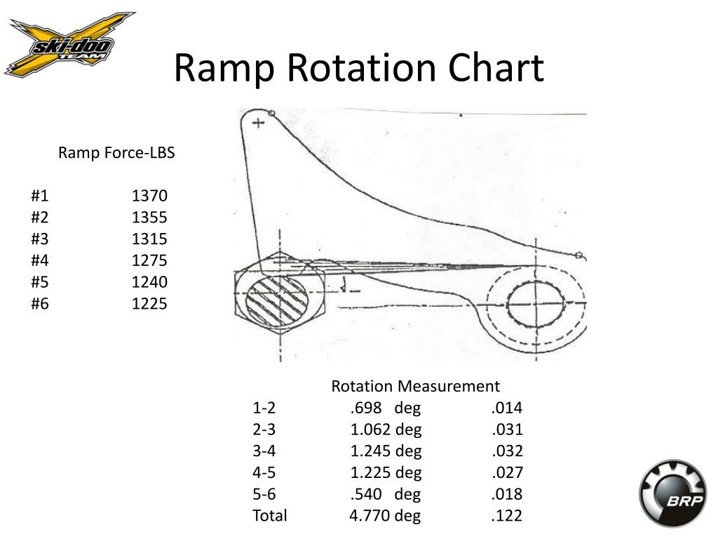 Ramp Rotation Chart