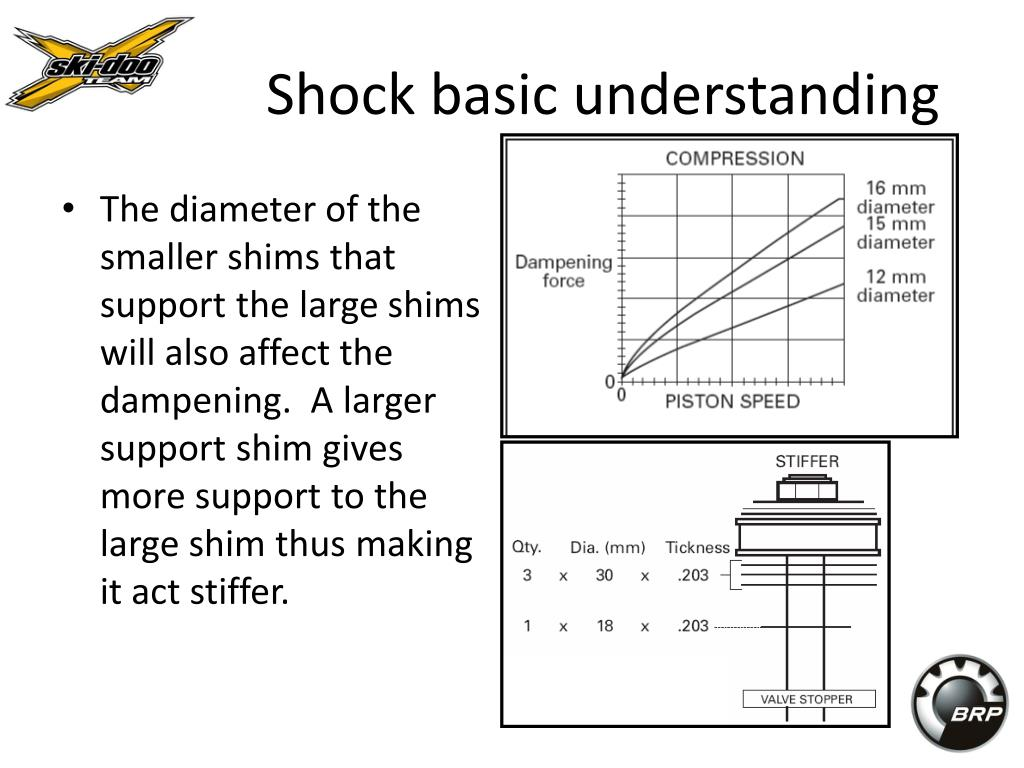 The diameter of the smaller shims that support the large shims will also affect the dampening.  A larger support shim gives more support to the large shim thus making it act stiffer.