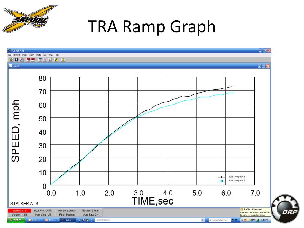 TRA Ramp Graph