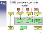saml producer consumer model