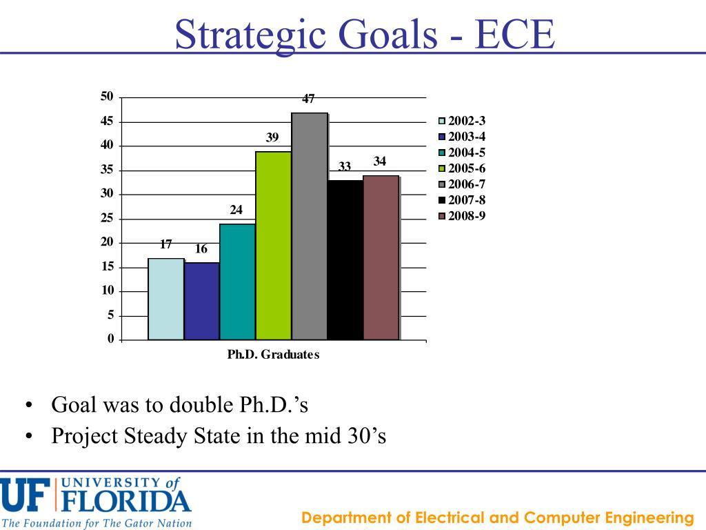 Strategic Goals - ECE