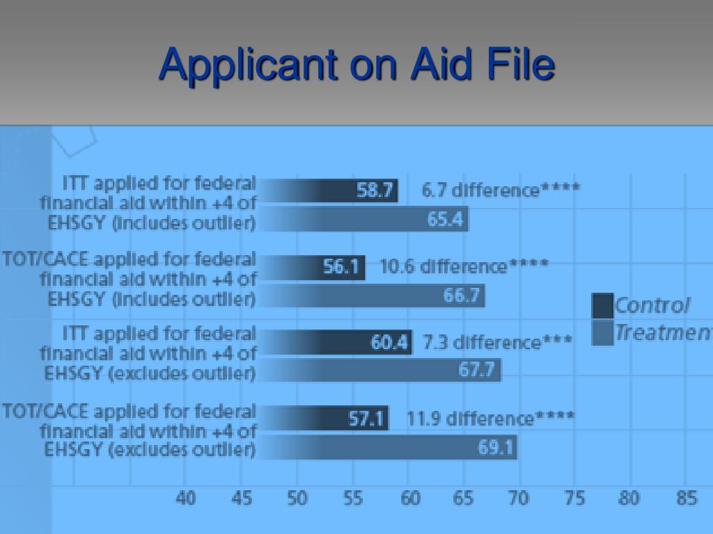 Applicant on Aid File