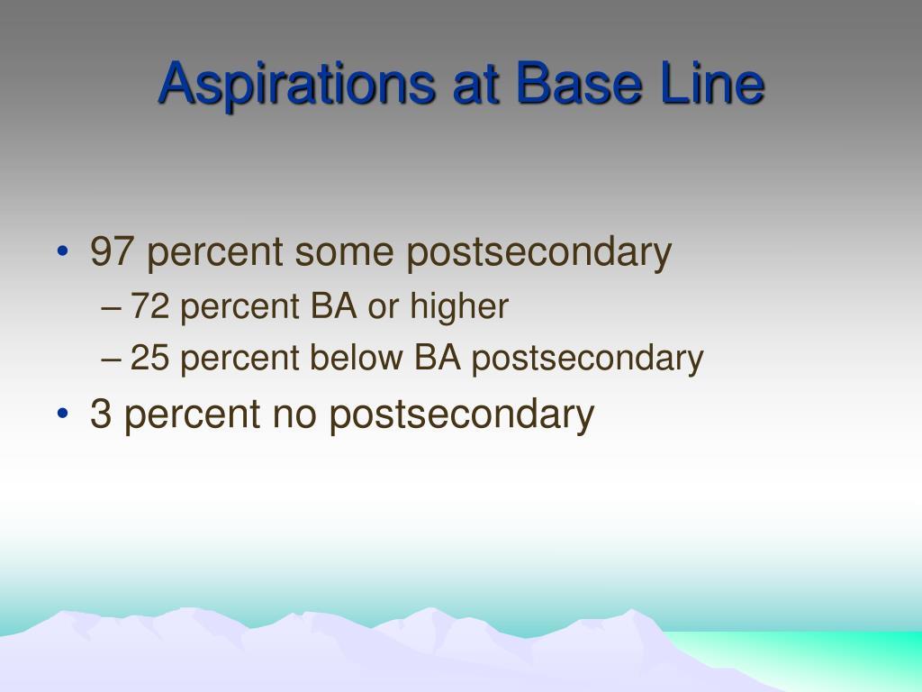 Aspirations at Base Line