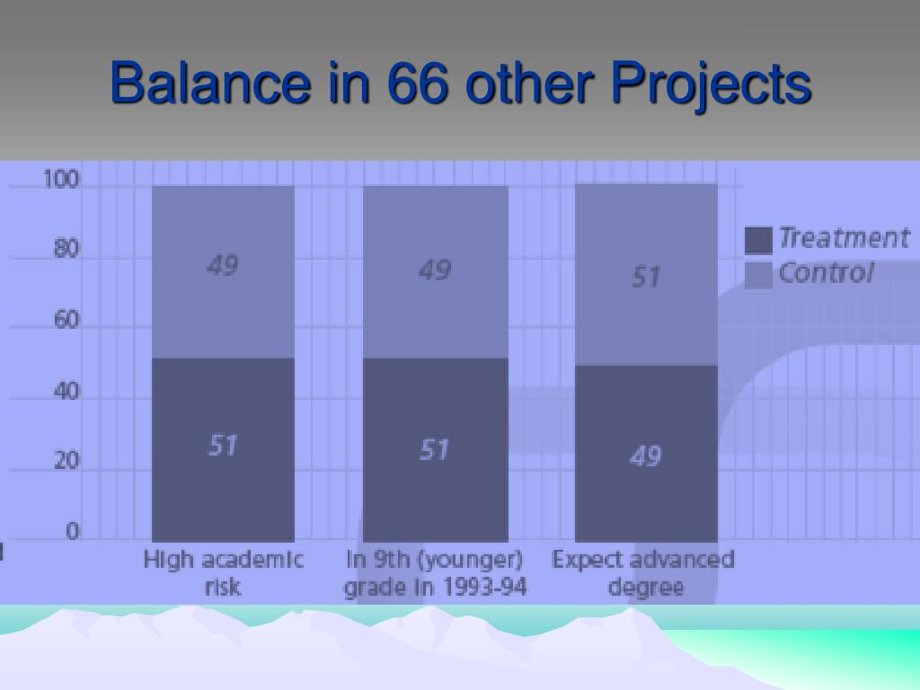 Balance in 66 other Projects