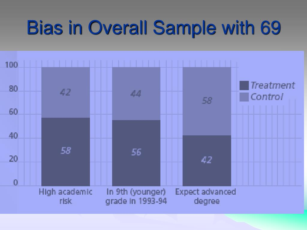 Bias in Overall Sample with 69