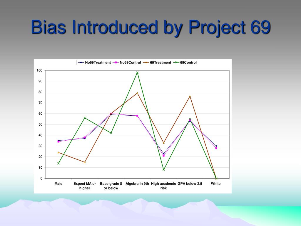 Bias Introduced by Project 69