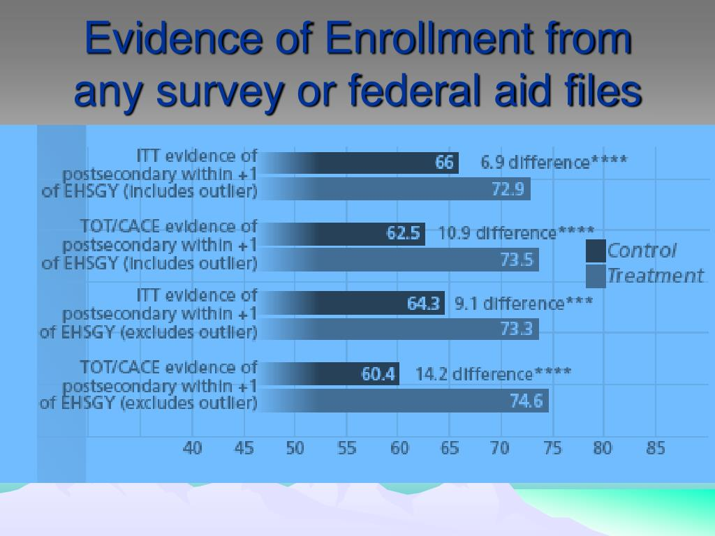 Evidence of Enrollment from any survey or federal aid files