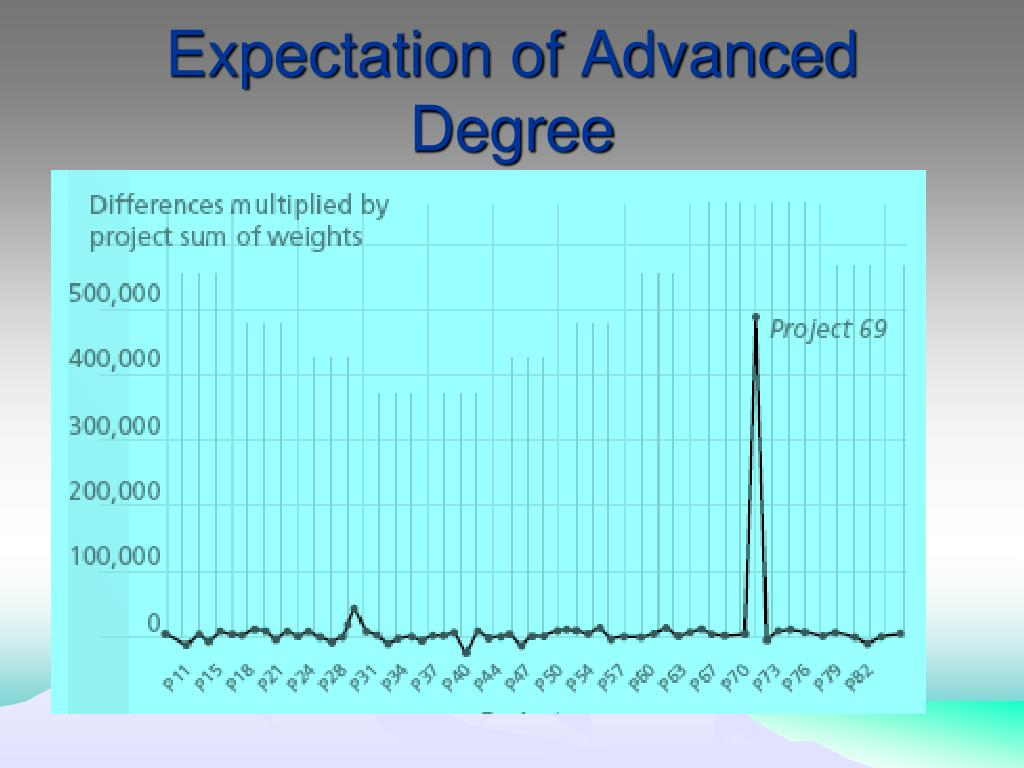 Expectation of Advanced Degree