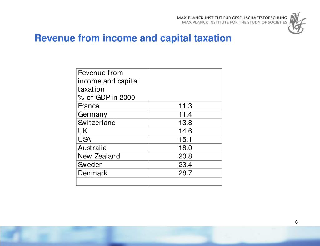 Revenue from income and capital taxation