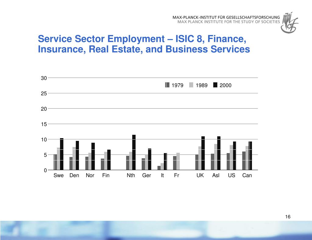 Service Sector Employment – ISIC 8,