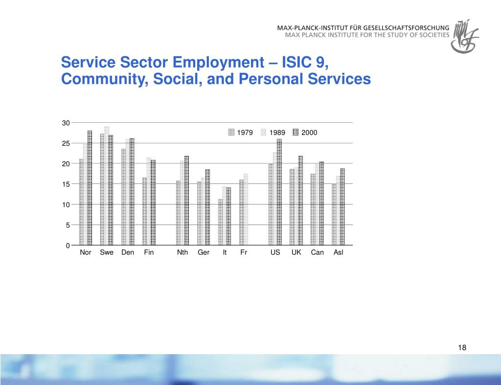 Service Sector Employment – ISIC 9,