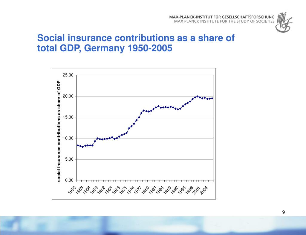 Social insurance contributions as a share of total GDP, Germany 1950-2005