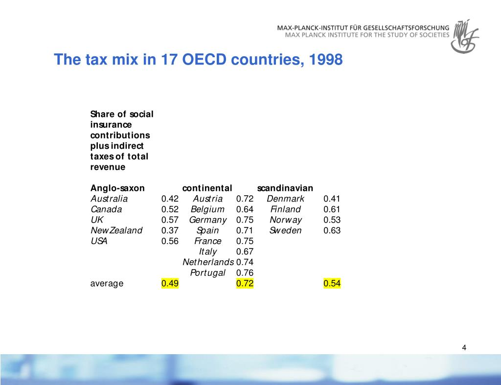 The tax mix in 17 OECD countries, 1998