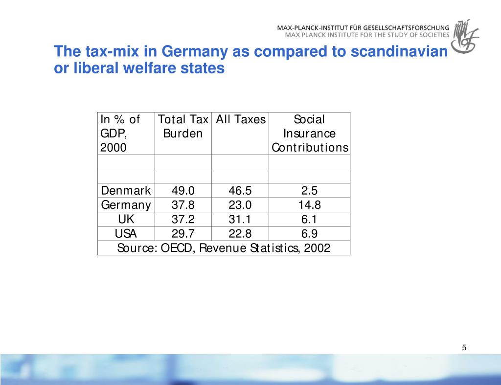 The tax-mix in Germany as compared to scandinavian or liberal welfare states