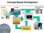 concept based development