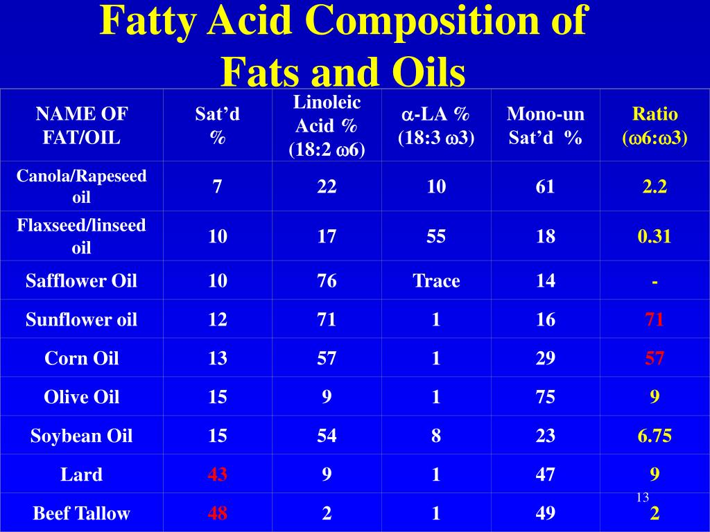 NAME OF FAT/OIL