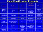 food fortification products