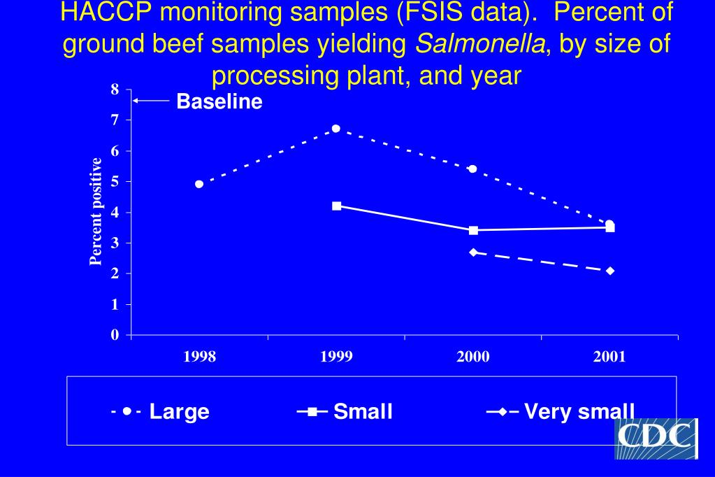 HACCP monitoring samples (FSIS data).  Percent of ground beef samples yielding