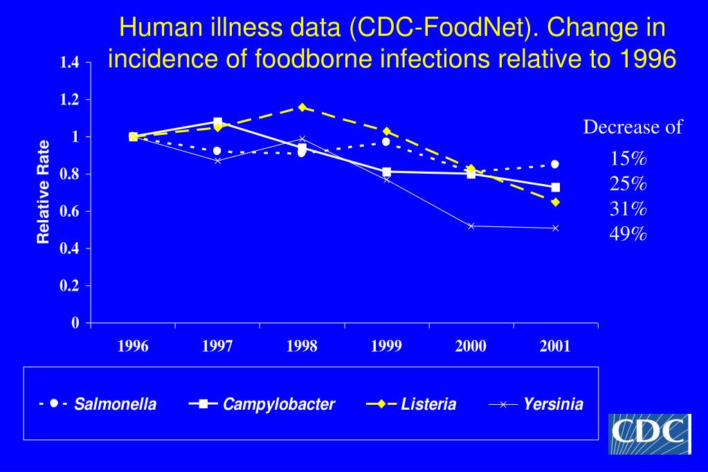 Human illness data (CDC-FoodNet). Change in incidence of foodborne infections relative to 1996