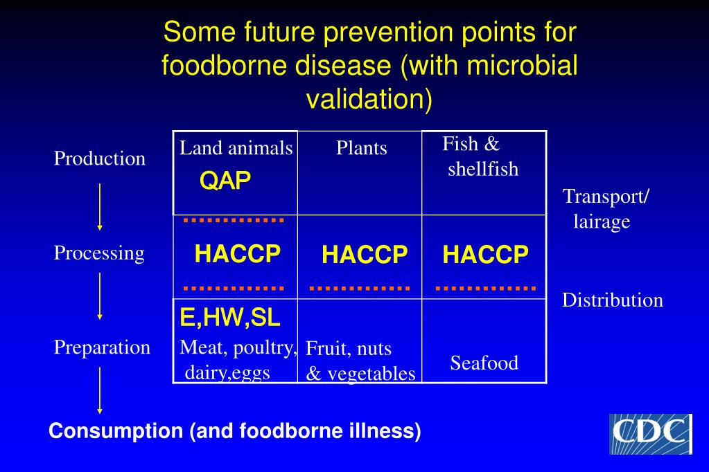 Some future prevention points for foodborne disease (with microbial validation)