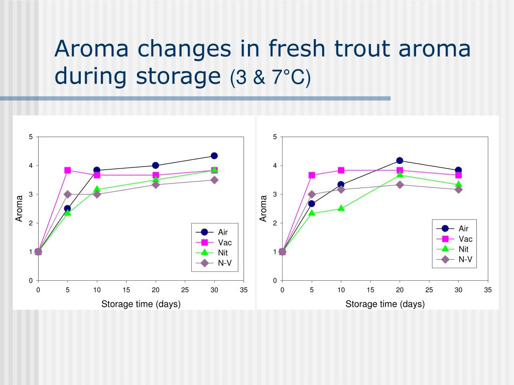 Aroma changes in fresh trout aroma  during storage