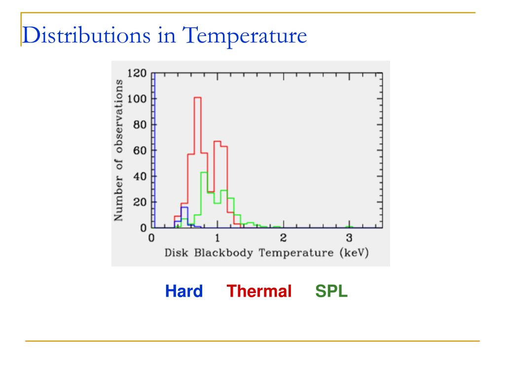Distributions in Temperature