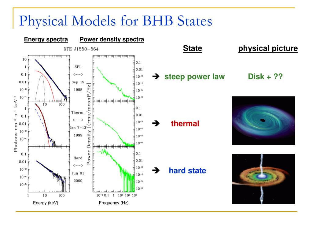 Physical Models for BHB States