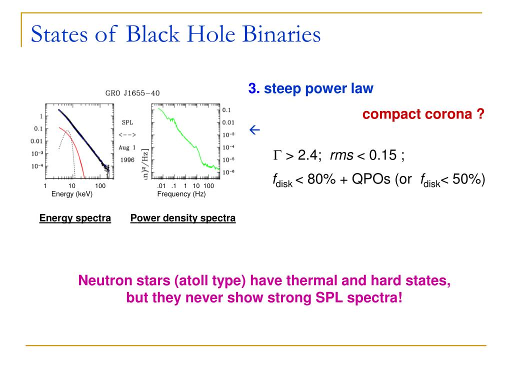 States of Black Hole Binaries