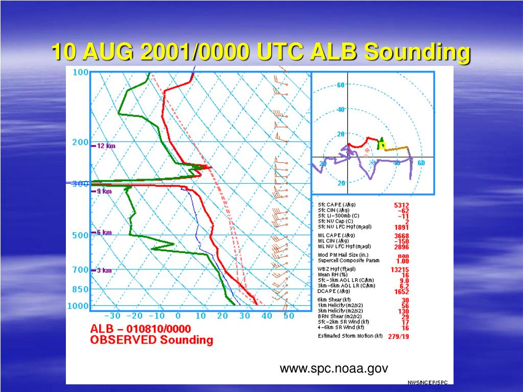 10 AUG 2001/0000 UTC ALB Sounding