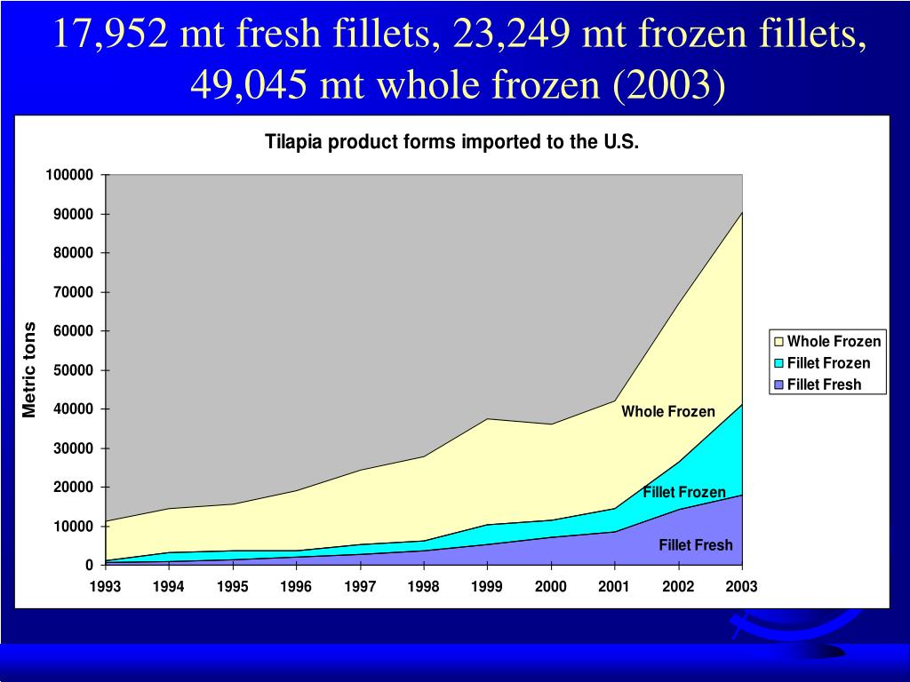 17,952 mt fresh fillets, 23,249 mt frozen fillets, 49,045 mt whole frozen (2003)