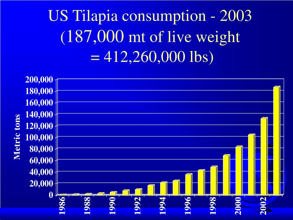 US Tilapia consumption - 2003