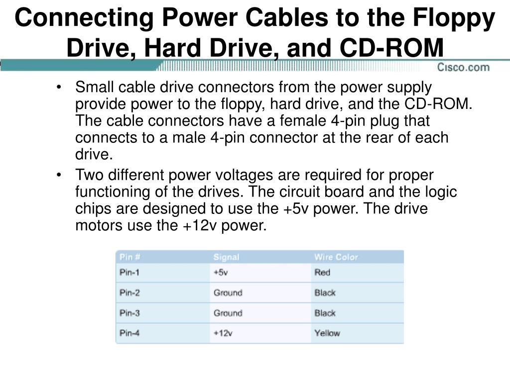 Connecting Power Cables to the Floppy Drive, Hard Drive, and CD-ROM