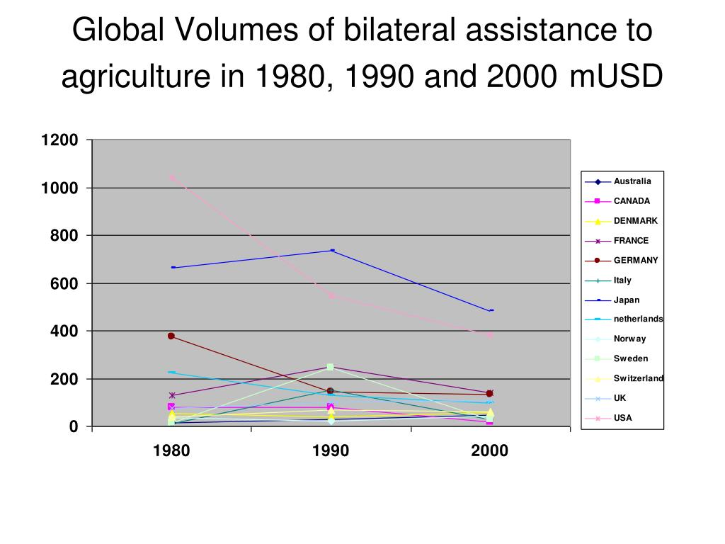 Global Volumes of bilateral assistance to agriculture in 1980, 1990 and 2000