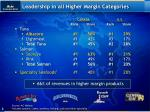 leadership in all higher margin categories