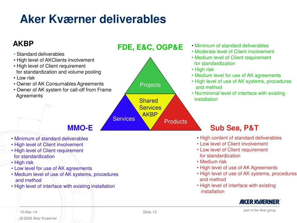 Aker Kværner deliverables