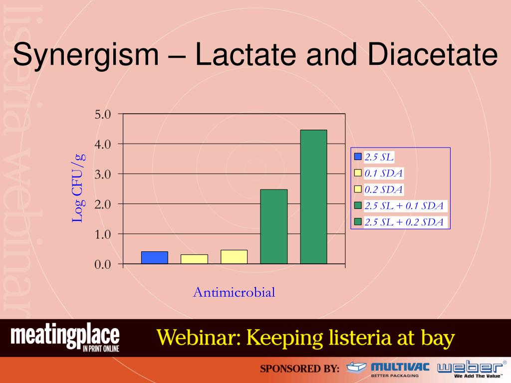 Synergism – Lactate and Diacetate