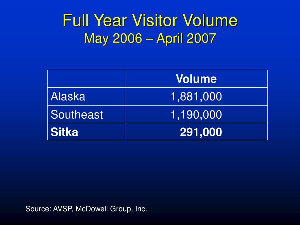 Full Year Visitor Volume