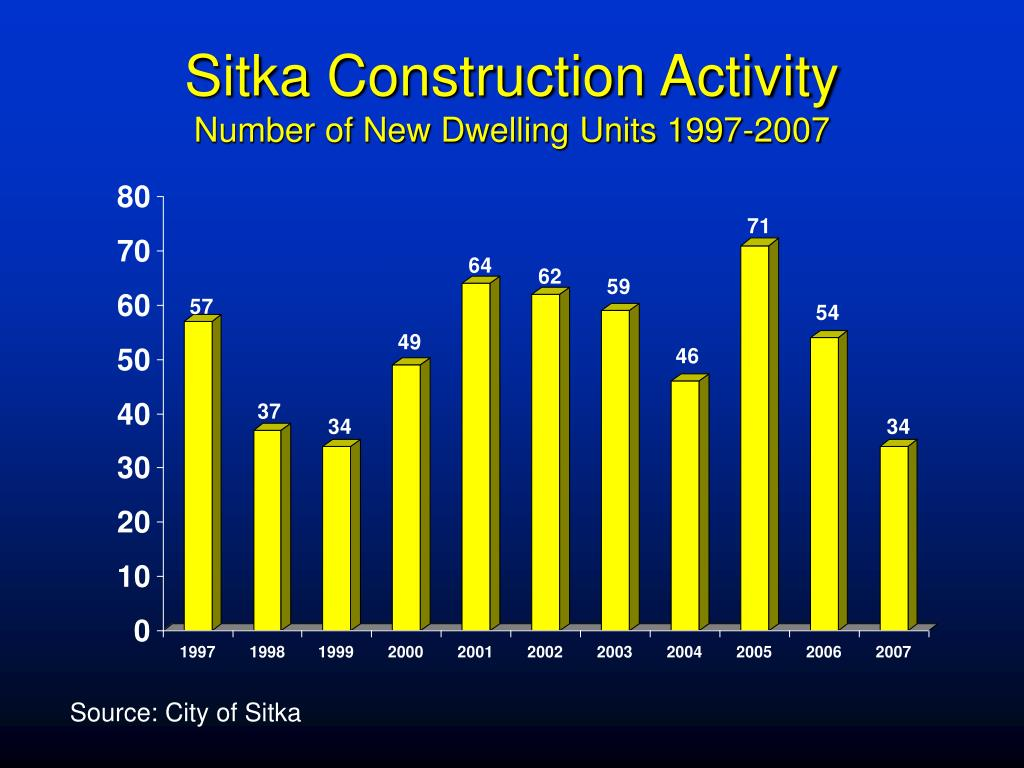 Sitka Construction Activity