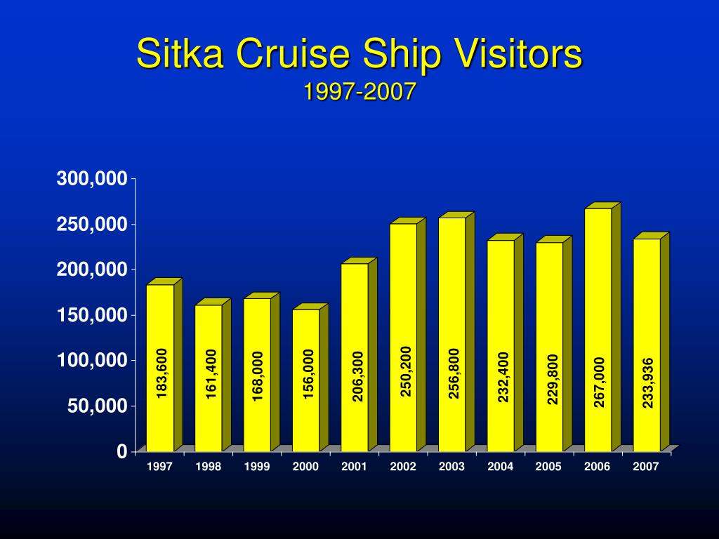 Sitka Cruise Ship Visitors