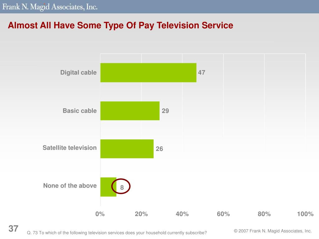 Almost All Have Some Type Of Pay Television Service
